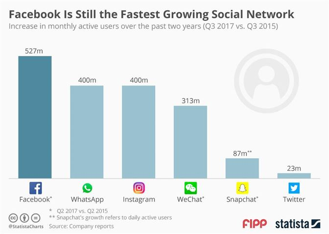 facebook is the fastest growing social network